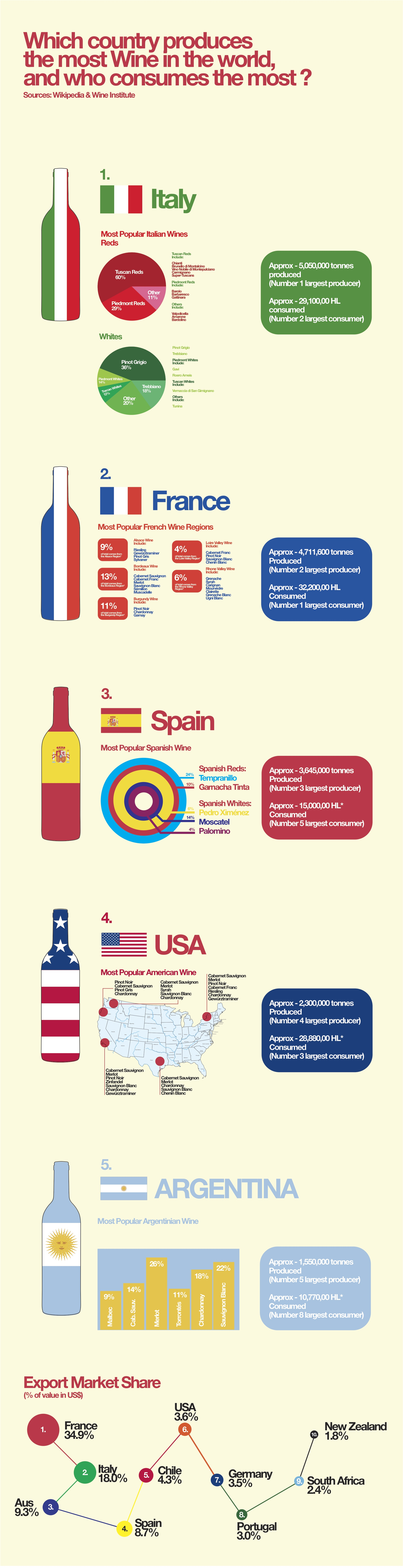 wine_production_infographiclabs